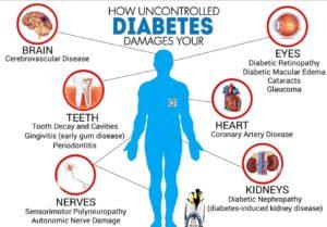 uncontrolled diabetes new L2 medium